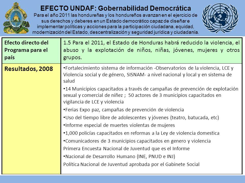 Efecto directo del Programa para el país 1.5 Para el 2011, el Estado de Honduras habrá reducido la violencia, el abuso y la explotación de niños, niñas, jóvenes, mujeres y otros grupos.