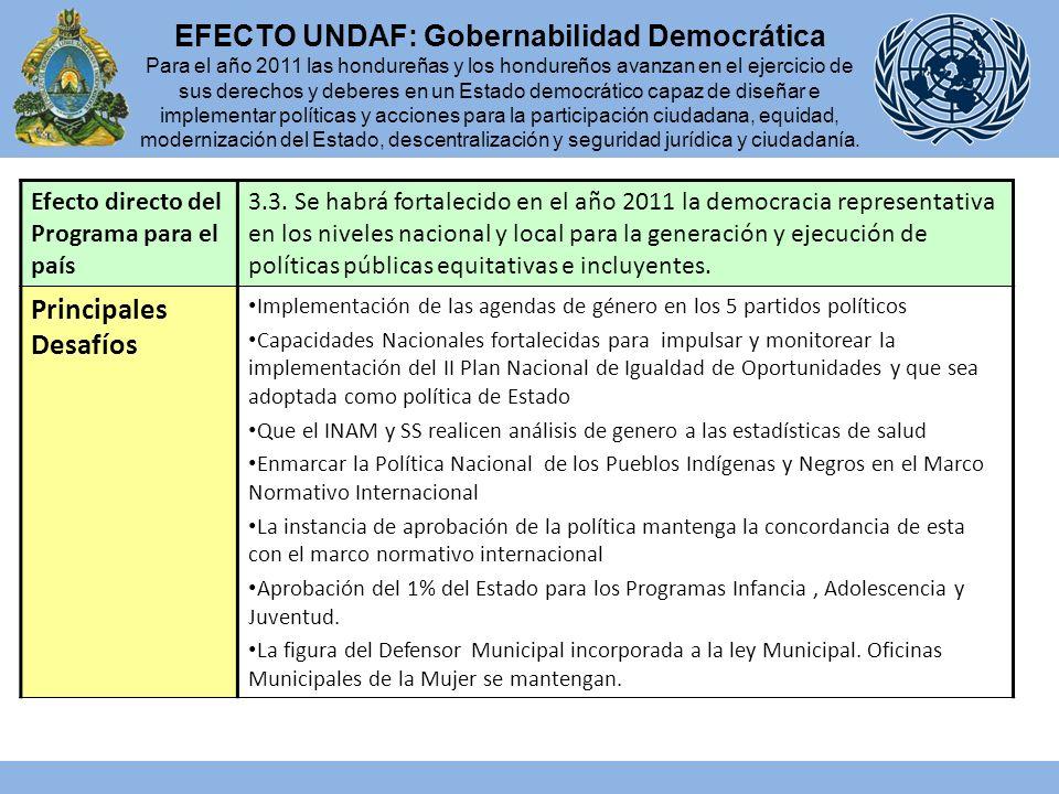 Efecto directo del Programa para el país Monto desembolsado 31/12/08 1.5 Para el 2011, el Estado de Honduras habrá reducido la violencia, el abuso y la explotación de niños, niñas, jóvenes, mujeres y otros grupos.