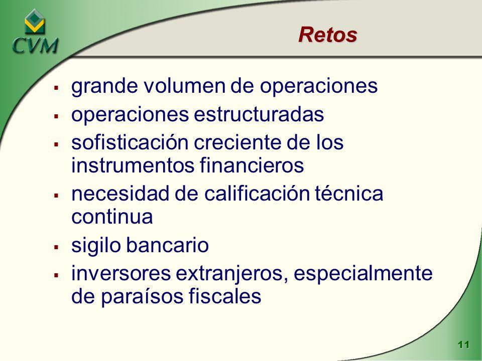 11 Retos grande volumen de operaciones operaciones estructuradas sofisticación creciente de los instrumentos financieros necesidad de calificación téc
