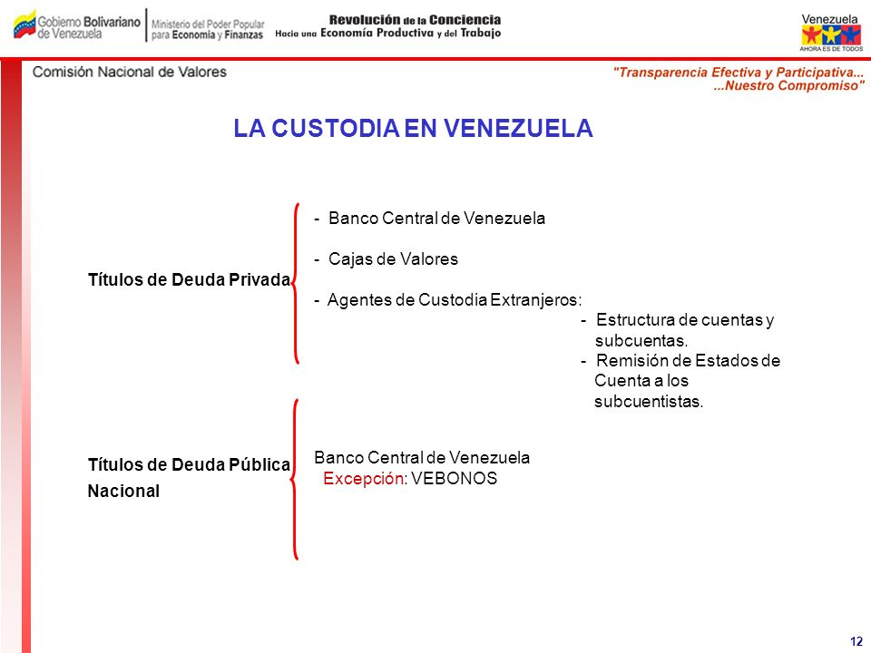 Títulos de Deuda Privada Títulos de Deuda Pública Nacional LA CUSTODIA EN VENEZUELA 12 - Banco Central de Venezuela - Cajas de Valores - Agentes de Cu
