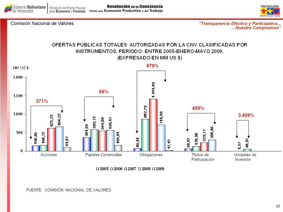 FUENTE: COMISIÓN NACIONAL DE VALORES AccionesPapeles ComercialesObligacionesTítulos de Participación Unidades de Inversión 371% 55% 979% 409% 3.409% 1