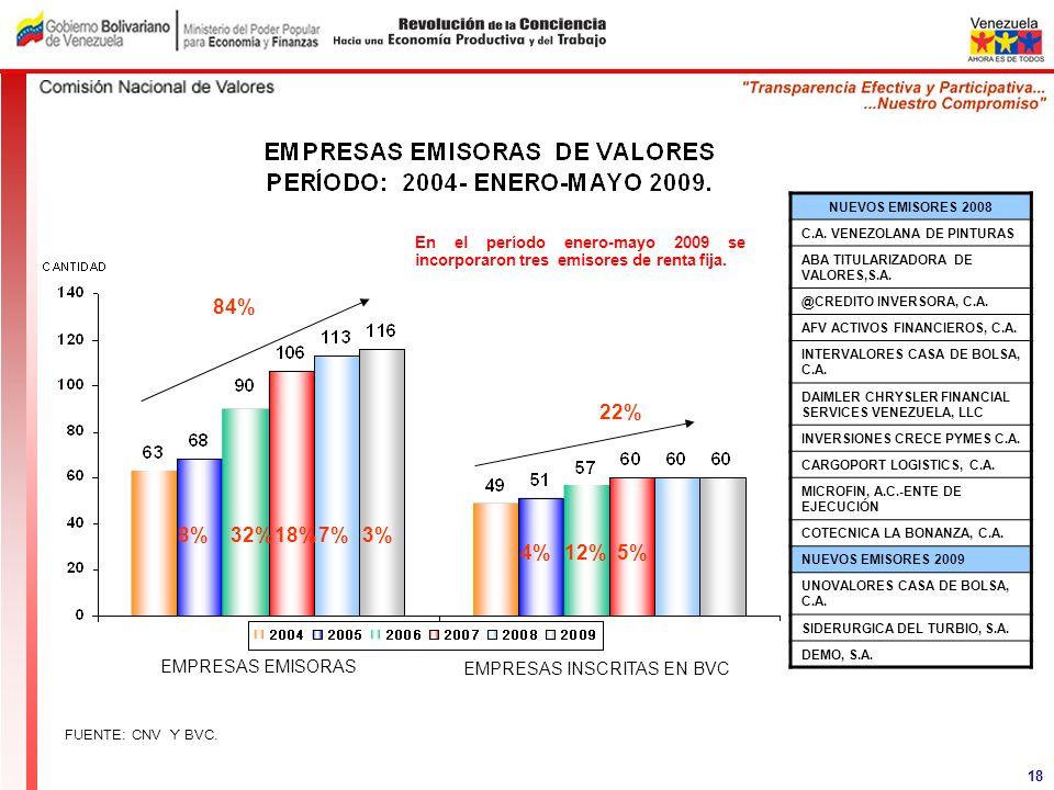 FUENTE: CNV Y BVC. 18%18% NUEVOS EMISORES 2008 C.A. VENEZOLANA DE PINTURAS ABA TITULARIZADORA DE VALORES,S.A. @CREDITO INVERSORA, C.A. AFV ACTIVOS FIN