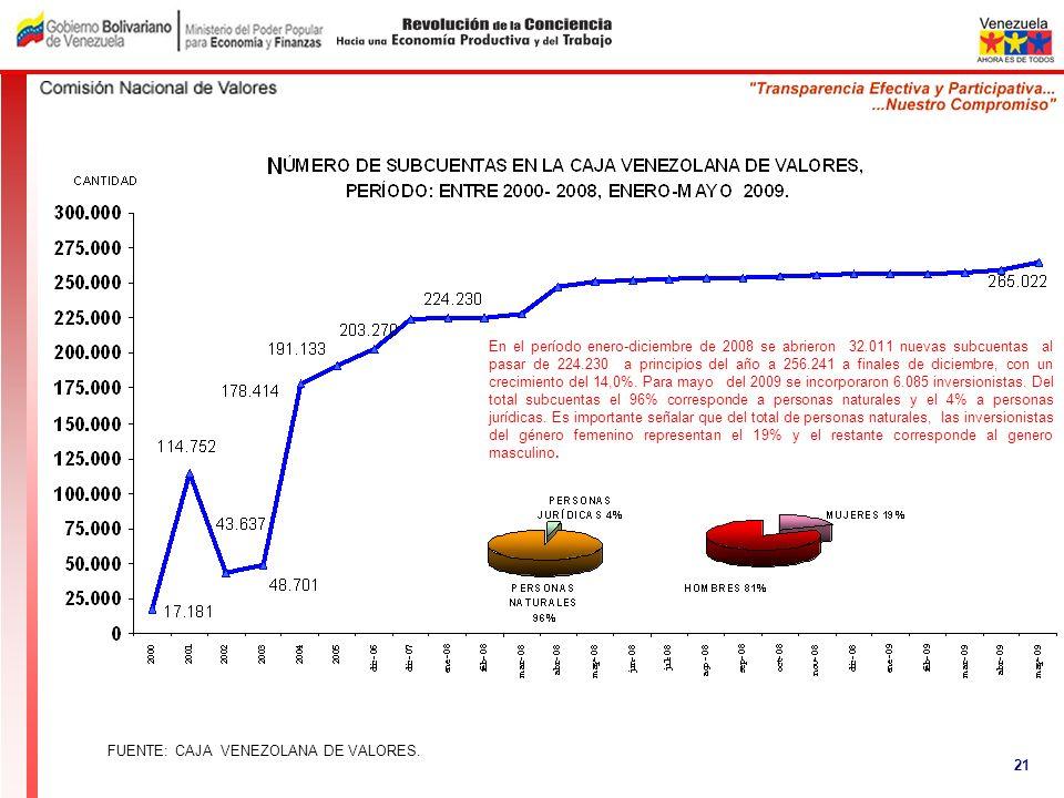 En el período enero-diciembre de 2008 se abrieron 32.011 nuevas subcuentas al pasar de 224.230 a principios del año a 256.241 a finales de diciembre,