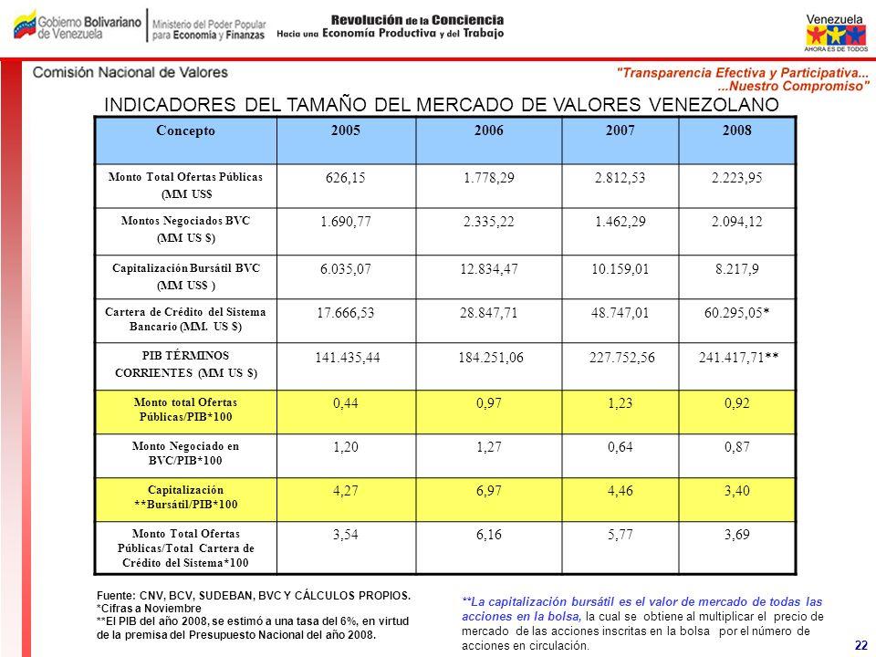 Concepto2005200620072008 Monto Total Ofertas Públicas (MM US$ 626,151.778,292.812,532.223,95 Montos Negociados BVC (MM US $) 1.690,772.335,221.462,292