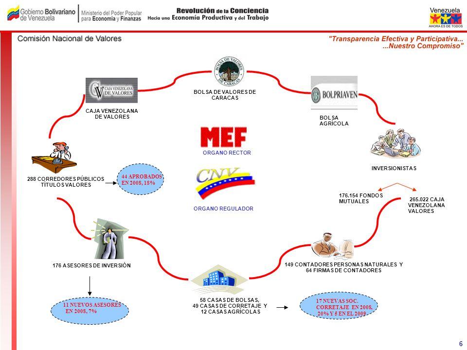ORGANO REGULADOR BOLSA AGRÍCOLA BOLSA DE VALORES DE CARACAS CAJA VENEZOLANA DE VALORES ORGANO RECTOR 149 CONTADORES PERSONAS NATURALES Y 64 FIRMAS DE
