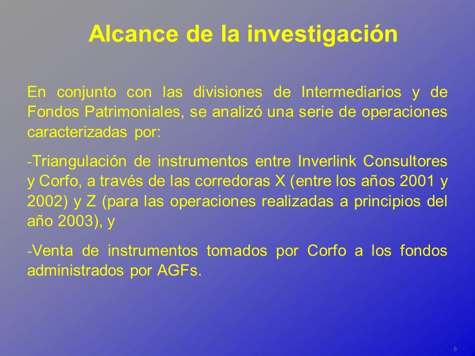 6 Alcance de la investigación En conjunto con las divisiones de Intermediarios y de Fondos Patrimoniales, se analizó una serie de operaciones caracterizadas por: - Triangulación de instrumentos entre Inverlink Consultores y Corfo, a través de las corredoras X (entre los años 2001 y 2002) y Z (para las operaciones realizadas a principios del año 2003), y - Venta de instrumentos tomados por Corfo a los fondos administrados por AGFs.