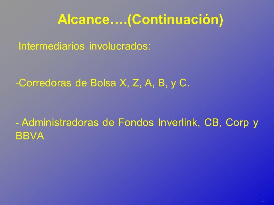 8 Operaciones de Triangulación X (Gerente Mesa de Dinero) Inverlink Consultores Z (Jefe Mesa de Dinero) Corfo