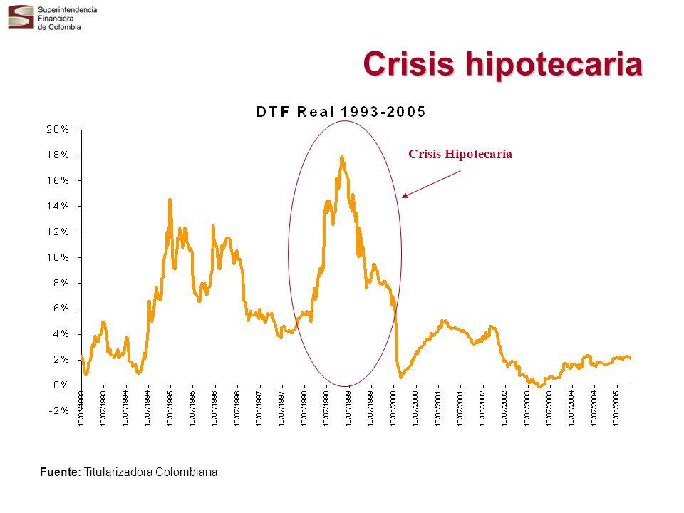 Crisis hipotecaria Crisis Hipotecaria Fuente: Titularizadora Colombiana
