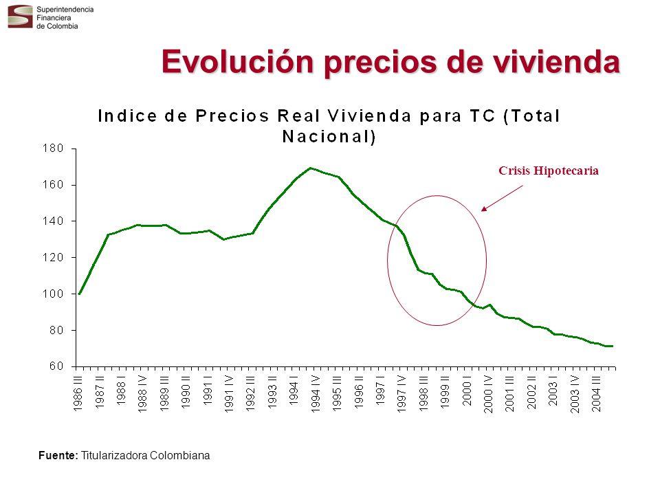 Evolución precios de vivienda Crisis Hipotecaria Fuente: Titularizadora Colombiana
