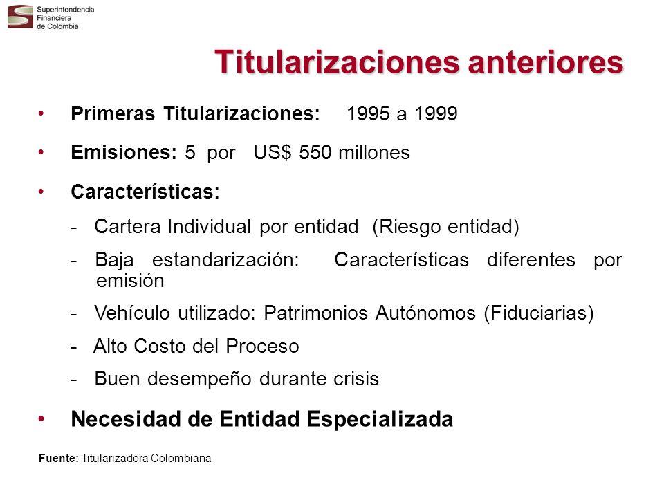 Titularizaciones anteriores Primeras Titularizaciones: 1995 a 1999 Emisiones: 5 por US$ 550 millones Características: - Cartera Individual por entidad