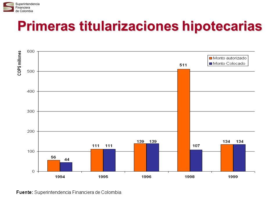 Primeras titularizaciones hipotecarias Fuente: Superintendencia Financiera de Colombia