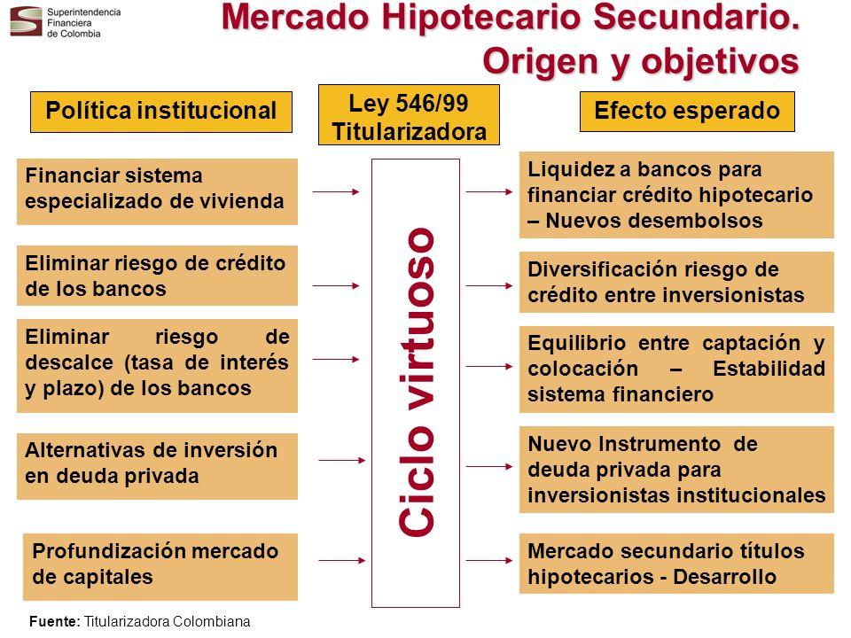 Mercado Hipotecario Secundario. Origen y objetivos Política institucional Financiar sistema especializado de vivienda Eliminar riesgo de descalce (tas