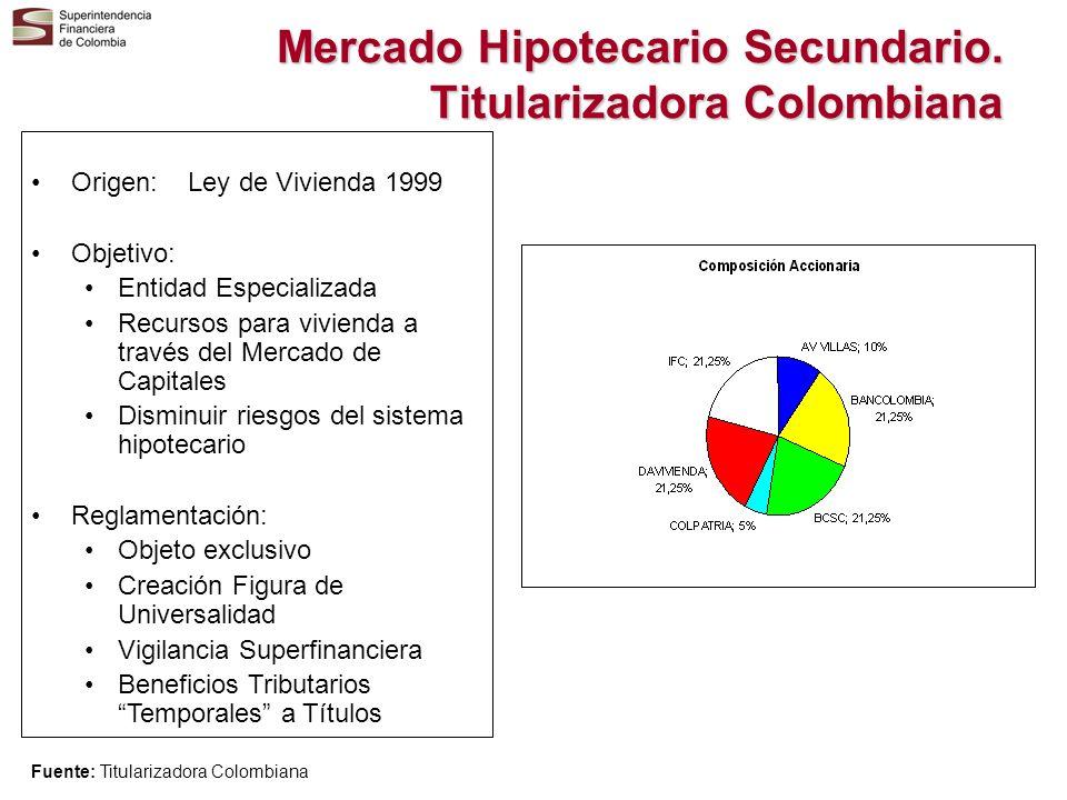 Mercado Hipotecario Secundario. Titularizadora Colombiana Origen: Ley de Vivienda 1999 Objetivo: Entidad Especializada Recursos para vivienda a través
