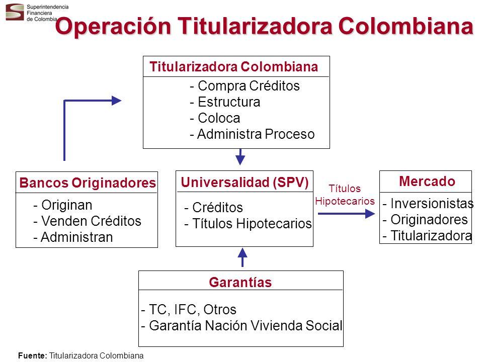 Operación Titularizadora Colombiana Bancos Originadores Universalidad (SPV) Mercado Garantías Titularizadora Colombiana - Originan - Venden Créditos -