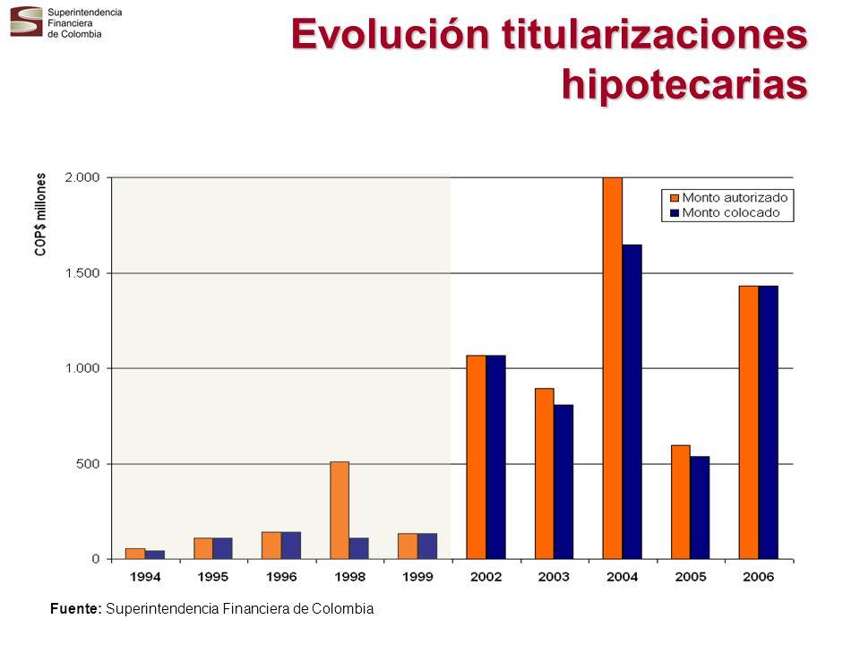 Evolución titularizaciones hipotecarias Fuente: Superintendencia Financiera de Colombia