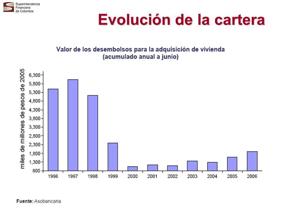 Evolución de la cartera Fuente: Asobancaria