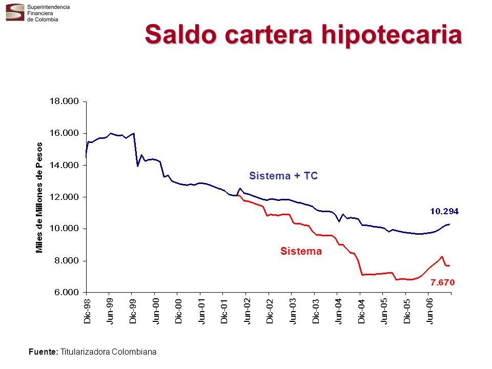 Saldo cartera hipotecaria Sistema + TC Sistema Fuente: Titularizadora Colombiana