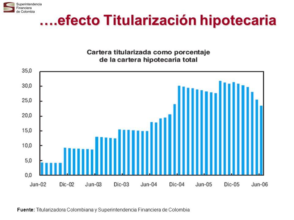 ….efecto Titularización hipotecaria Fuente: Titularizadora Colombiana y Superintendencia Financiera de Colombia