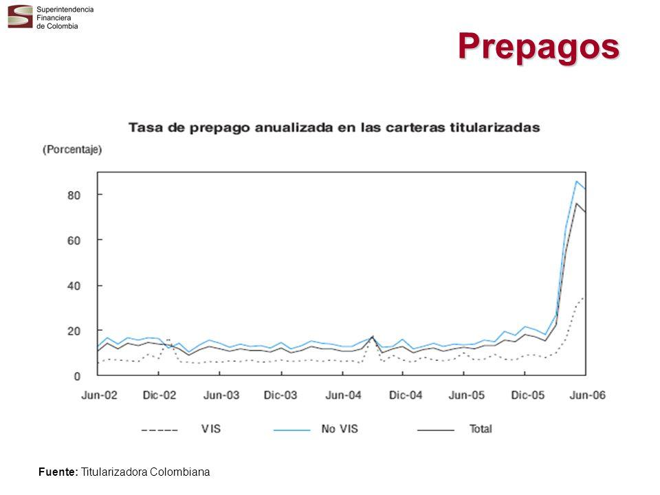 Prepagos Fuente: Titularizadora Colombiana