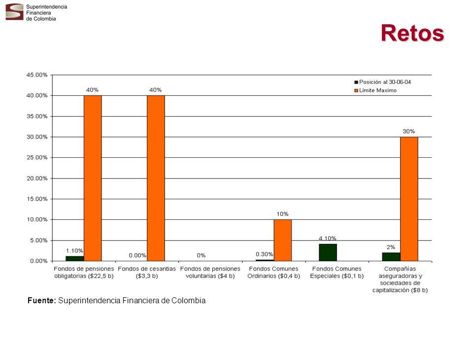 Retos Fuente: Superintendencia Financiera de Colombia
