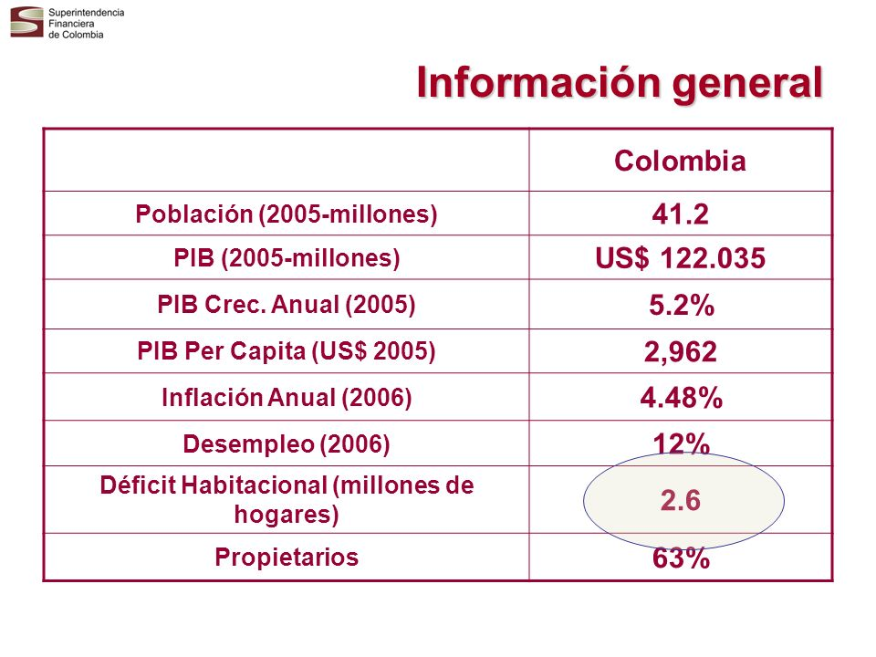 Información general Colombia Población (2005-millones) 41.2 PIB (2005-millones) US$ 122.035 PIB Crec. Anual (2005) 5.2% PIB Per Capita (US$ 2005) 2,96