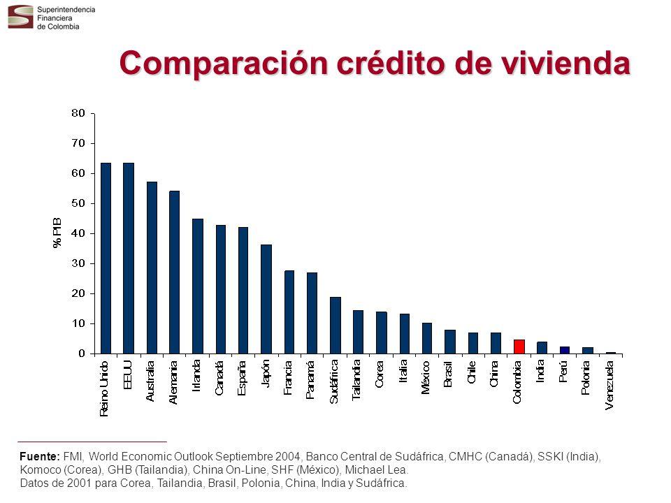 Comparación crédito de vivienda Fuente: FMI, World Economic Outlook Septiembre 2004, Banco Central de Sudáfrica, CMHC (Canadá), SSKI (India), Komoco (
