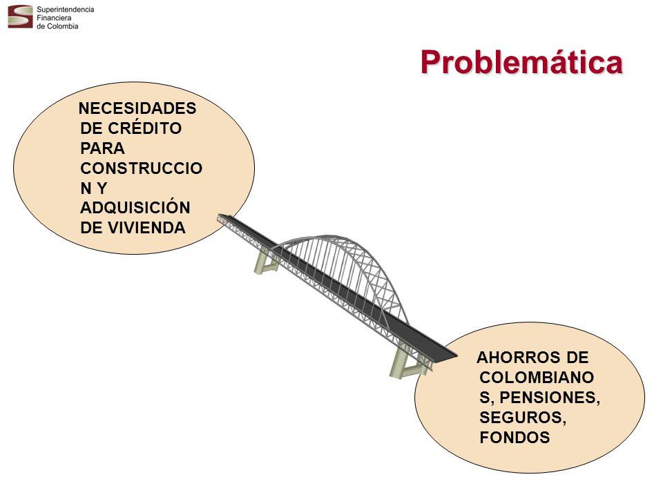 Problemática AHORROS DE COLOMBIANO S, PENSIONES, SEGUROS, FONDOS NECESIDADES DE CRÉDITO PARA CONSTRUCCIO N Y ADQUISICIÓN DE VIVIENDA