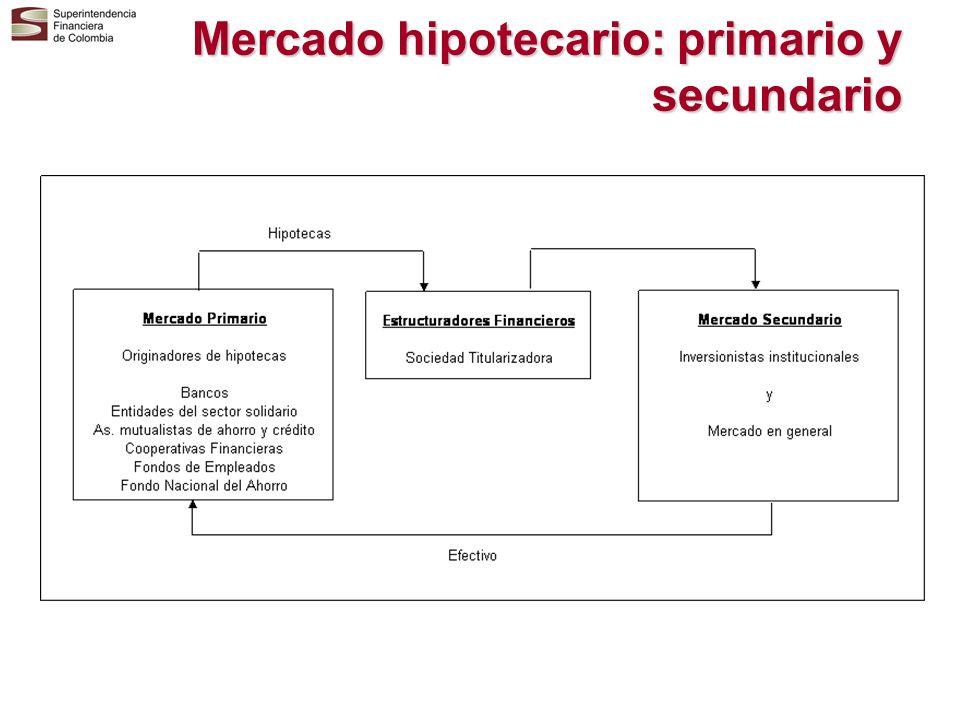 Mercado hipotecario: primario y secundario