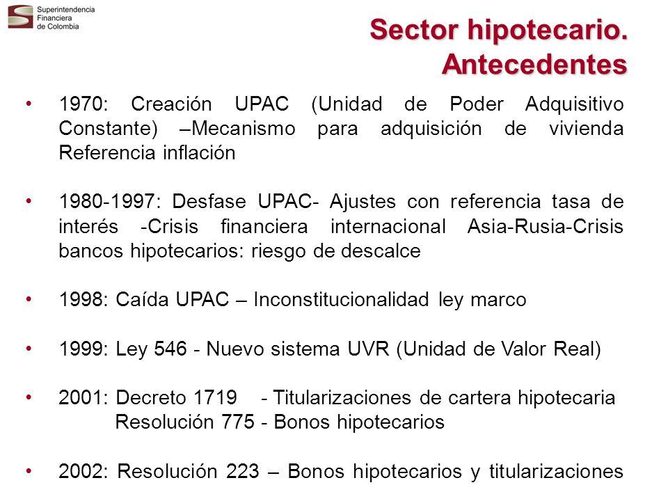 Sector hipotecario. Antecedentes 1970: Creación UPAC (Unidad de Poder Adquisitivo Constante) –Mecanismo para adquisición de vivienda Referencia inflac