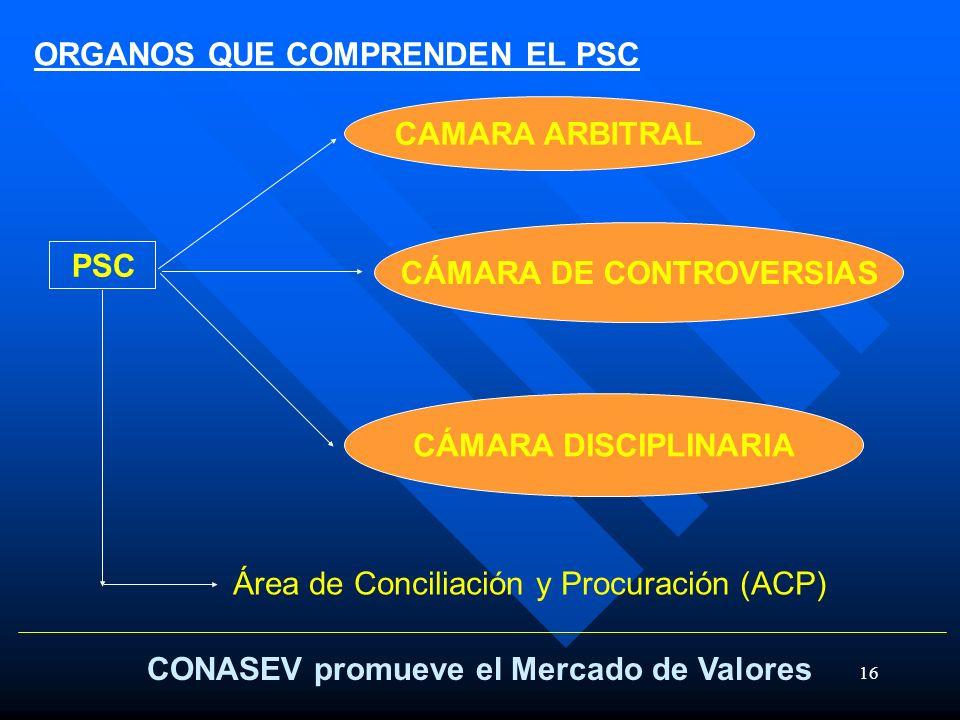 16 CONASEV promueve el Mercado de Valores PSC CAMARA ARBITRAL CÁMARA DISCIPLINARIA CÁMARA DE CONTROVERSIAS Área de Conciliación y Procuración (ACP) OR