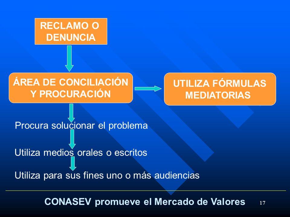 17 CONASEV promueve el Mercado de Valores RECLAMO O DENUNCIA ÁREA DE CONCILIACIÓN Y PROCURACIÓN UTILIZA FÓRMULAS MEDIATORIAS Procura solucionar el pro