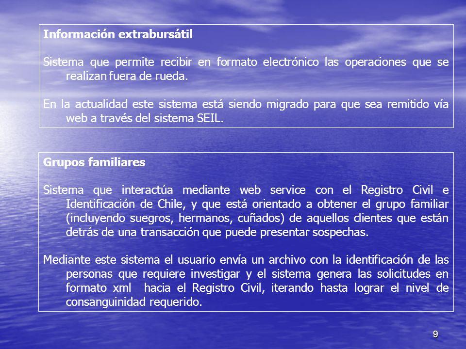 9 Información extrabursátil Sistema que permite recibir en formato electrónico las operaciones que se realizan fuera de rueda.