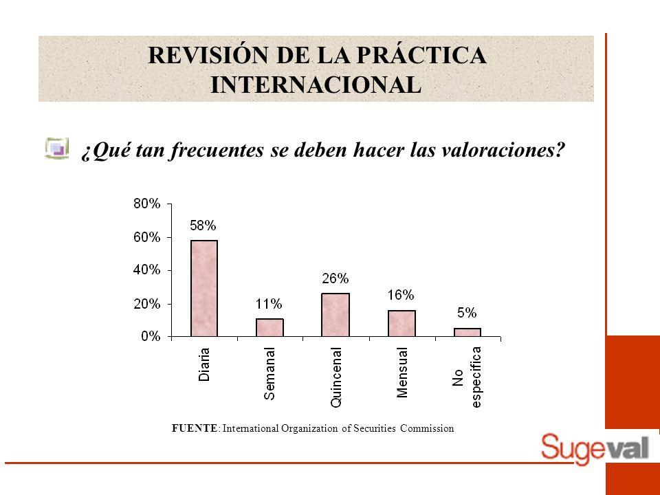 REVISIÓN DE LA PRÁCTICA INTERNACIONAL ¿Qué tan frecuentes se deben hacer las valoraciones.