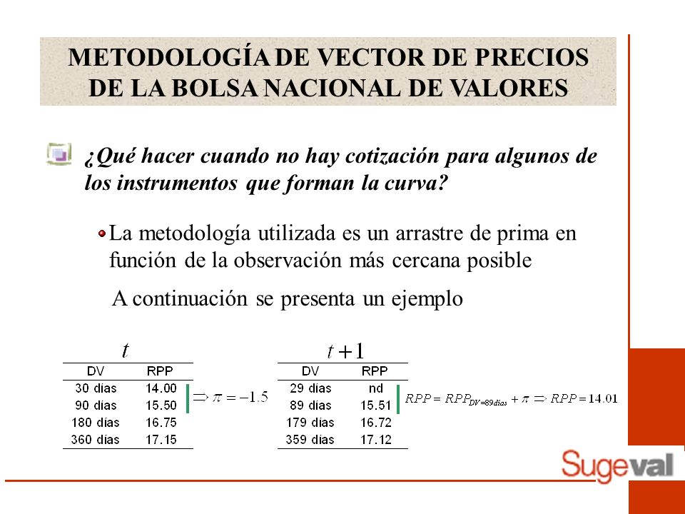 METODOLOGÍA DE VECTOR DE PRECIOS DE LA BOLSA NACIONAL DE VALORES ¿Qué hacer cuando no hay cotización para algunos de los instrumentos que forman la curva.