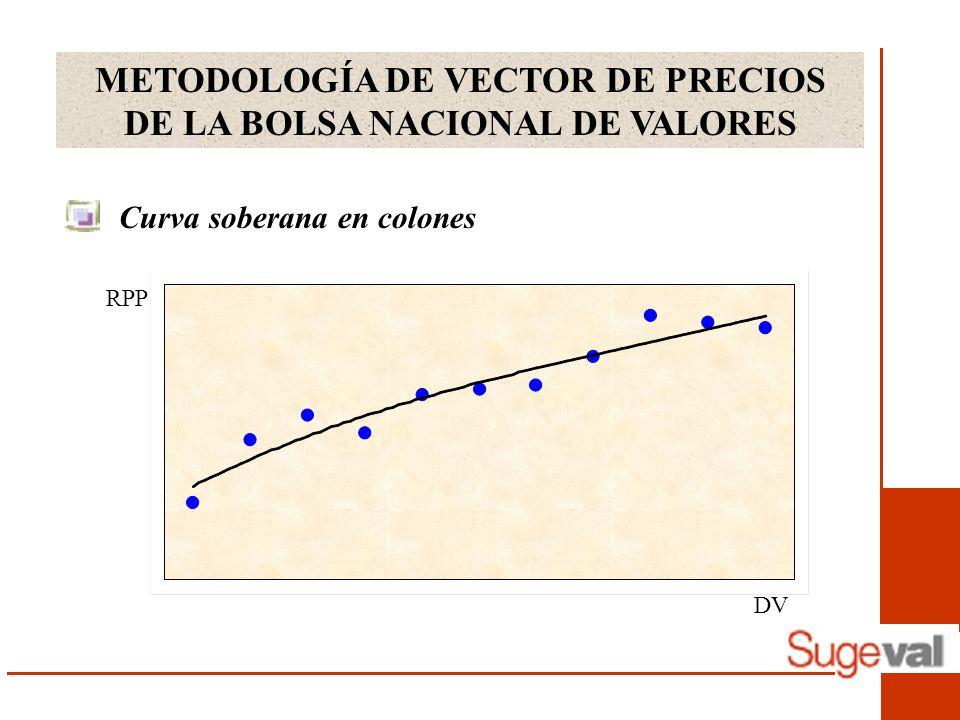 METODOLOGÍA DE VECTOR DE PRECIOS DE LA BOLSA NACIONAL DE VALORES Curva soberana en colones DV RPP