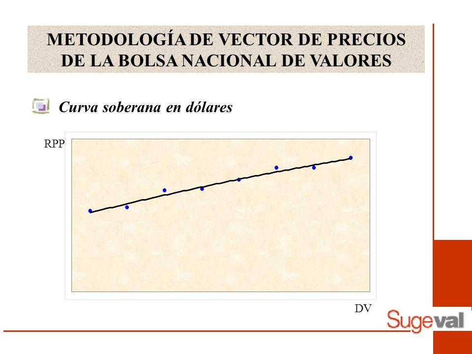 METODOLOGÍA DE VECTOR DE PRECIOS DE LA BOLSA NACIONAL DE VALORES Curva soberana en dólares DV RPP