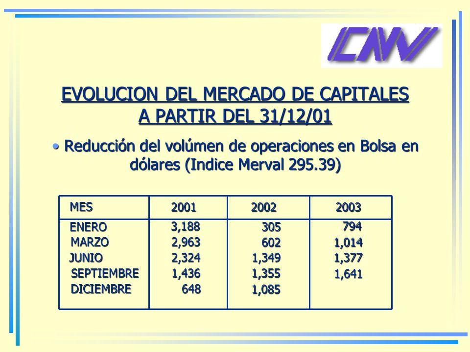 EVOLUCION DEL MERCADO DE CAPITALES A PARTIR DEL 31/12/01 Reducción del volúmen de operaciones en Bolsa en dólares (Indice Merval 295.39) Reducción del volúmen de operaciones en Bolsa en dólares (Indice Merval 295.39) 2001 MES 2002 2002 2003 ENERO 3,188 MARZO MARZO 2,963 2,963 JUNIO JUNIO 2,324 2,324 SEPTIEMBRE SEPTIEMBRE 1,436 1,436 DICIEMBRE DICIEMBRE 648 648 305 305 602 602 1,349 1,349 1,355 1,355 1,085 1,085 794 794 1,014 1,014 1,377 1,377 1,641 1,641
