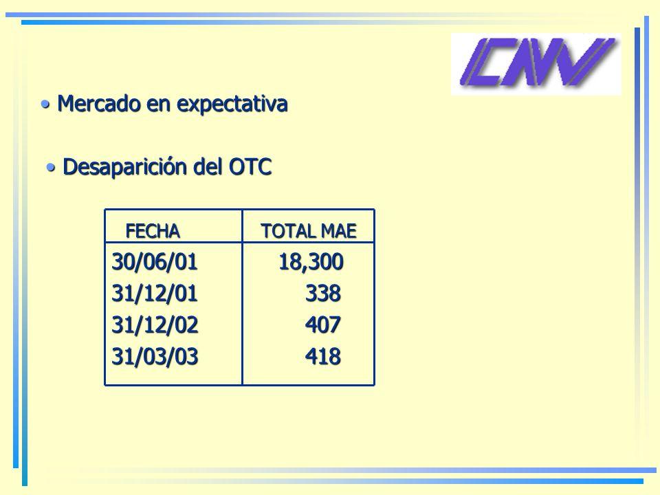 Desaparición del OTC Desaparición del OTC FECHA TOTAL MAE FECHA TOTAL MAE 30/06/01 18,300 31/12/01 338 31/12/02 407 31/03/03 418 Mercado en expectativa Mercado en expectativa