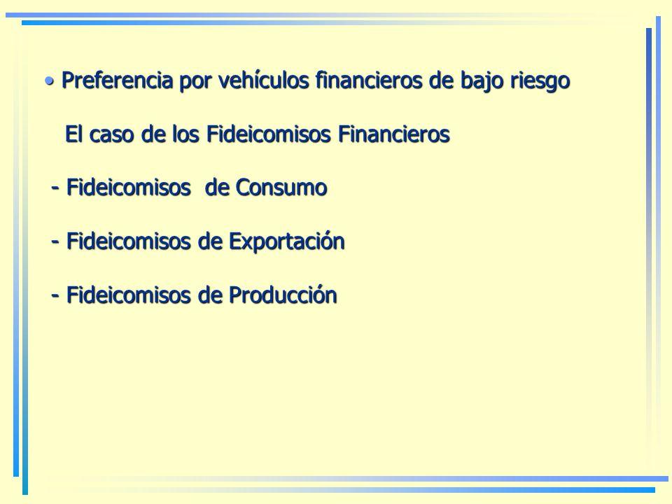 Preferencia por vehículos financieros de bajo riesgo Preferencia por vehículos financieros de bajo riesgo El caso de los Fideicomisos Financieros El caso de los Fideicomisos Financieros - Fideicomisos de Consumo - Fideicomisos de Consumo - Fideicomisos de Exportación - Fideicomisos de Exportación - Fideicomisos de Producción - Fideicomisos de Producción