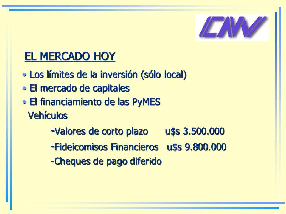 EL MERCADO HOY Los límites de la inversión (sólo local) Los límites de la inversión (sólo local) El mercado de capitales El mercado de capitales El financiamiento de las PyMES El financiamiento de las PyMES Vehículos Vehículos - Valores de corto plazou$s 3.500.000 - Fideicomisos Financieros u$s 9.800.000 -Cheques de pago diferido -Cheques de pago diferido