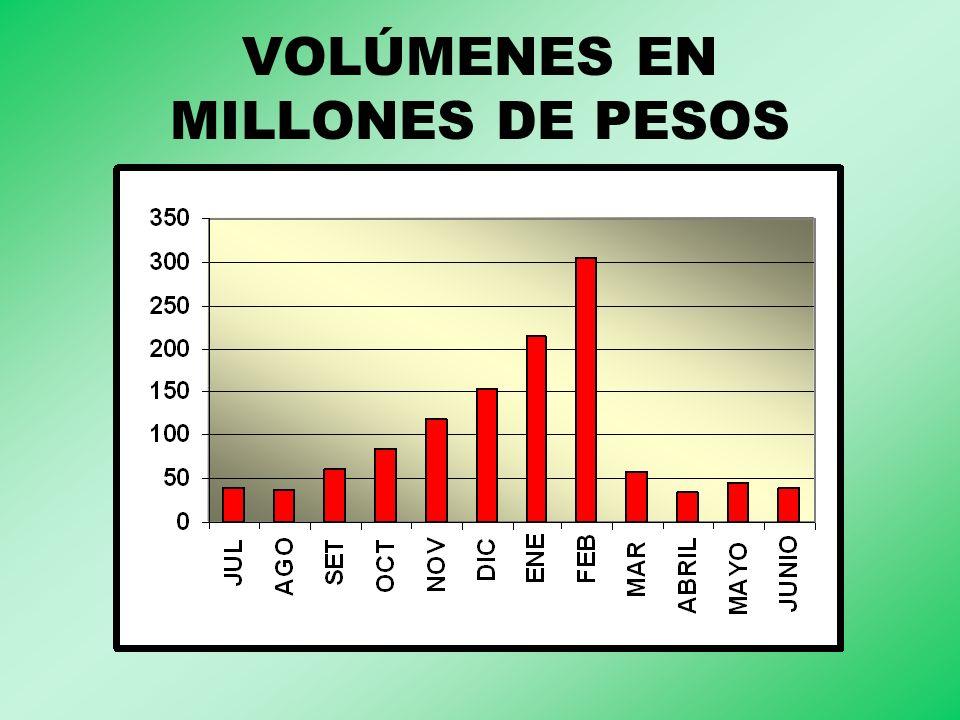 VOLÚMENES EN MILLONES DE PESOS