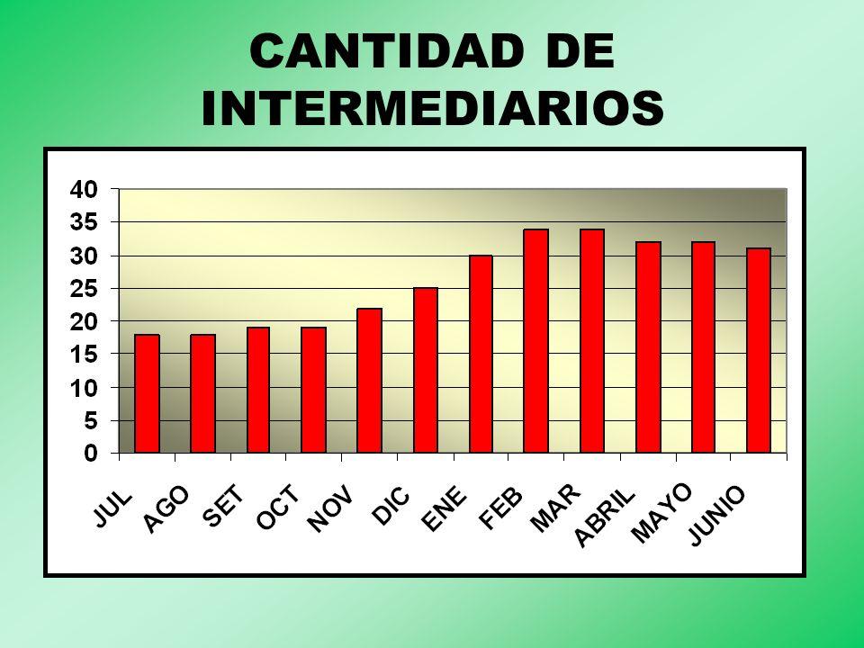 CANTIDAD DE INTERMEDIARIOS