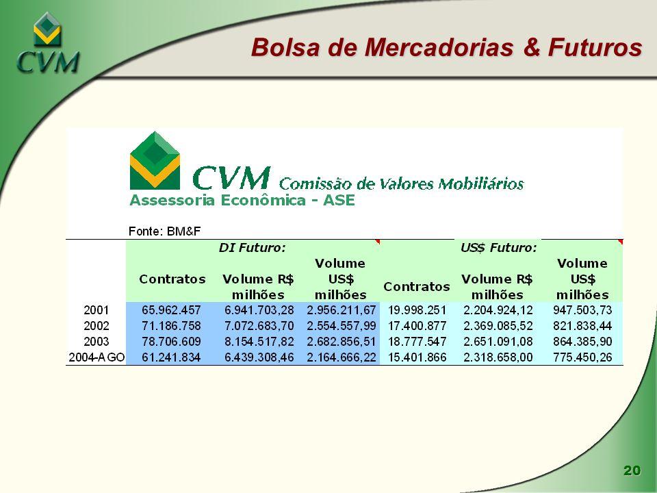 20 Bolsa de Mercadorias & Futuros