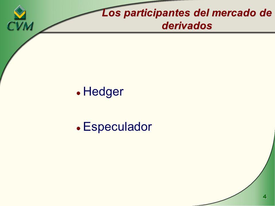 4 Los participantes del mercado de derivados l Hedger l Especulador