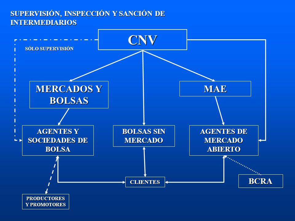 SUPERVISIÓN, INSPECCIÓN Y SANCIÓN DE INTERMEDIARIOS CNV MAE MERCADOS Y BOLSAS BCRA AGENTES DE MERCADO ABIERTO AGENTES Y SOCIEDADES DE BOLSA SÓLO SUPER