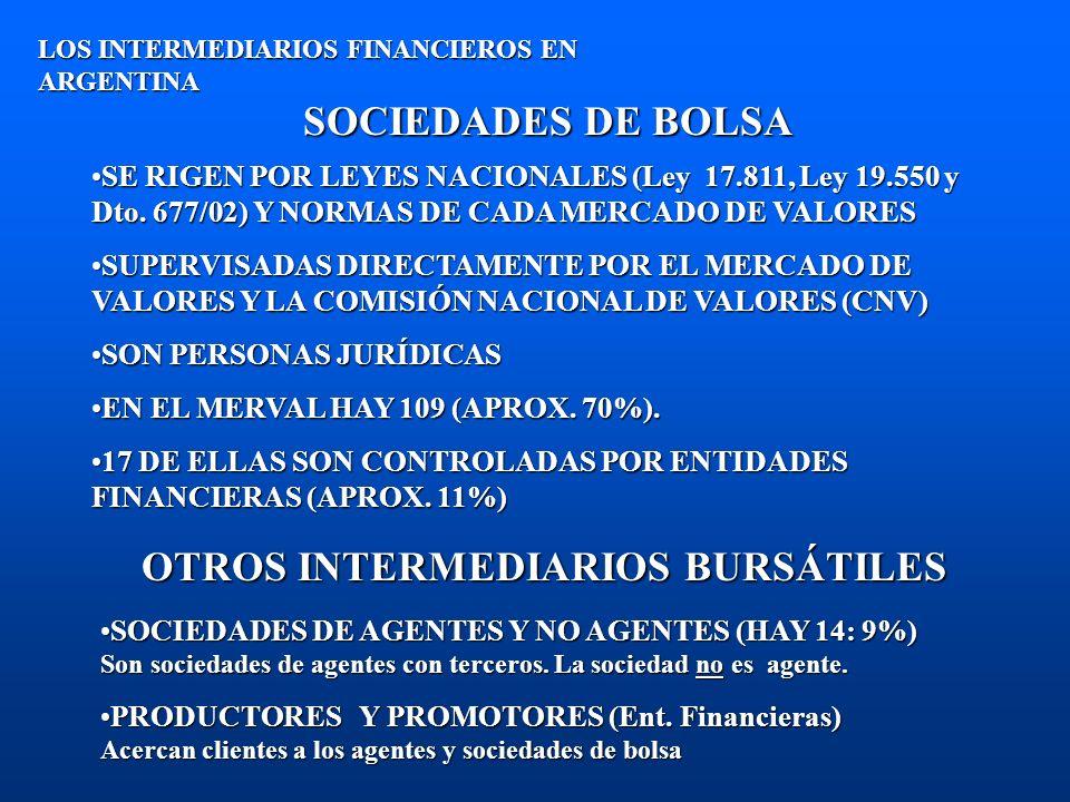 AGENTES DE MERCADO ABIERTO LOS INTERMEDIARIOS FINANCIEROS EN ARGENTINA SE RIGEN POR LAS NORMAS DE LA CNV Y EL MAESE RIGEN POR LAS NORMAS DE LA CNV Y EL MAE SUPERVISADOS DIRECTAMENTE POR EL MAE Y LA CNVSUPERVISADOS DIRECTAMENTE POR EL MAE Y LA CNV PUEDEN SER PERSONAS FÍSICAS O JURÍDICAS, AUNQUE EN LA PRÁCTICA EL 100% SON PERSONAS JURÍDICASPUEDEN SER PERSONAS FÍSICAS O JURÍDICAS, AUNQUE EN LA PRÁCTICA EL 100% SON PERSONAS JURÍDICAS NEGOCIAN POR DIFERENCIA DE PRECIO, EN GENERAL DE CARTERA PROPIA (DEALERS), POR MEDIO DE UN SISTEMA INFORMÁTICO (SIOPEL)NEGOCIAN POR DIFERENCIA DE PRECIO, EN GENERAL DE CARTERA PROPIA (DEALERS), POR MEDIO DE UN SISTEMA INFORMÁTICO (SIOPEL) HAY 69, DE LOS CUALES 53 (76%) SON BANCOS, 6 (8%) SON OTRO TIPO DE ENTIDADES FINANCIERAS O CAMBIARIAS.HAY 69, DE LOS CUALES 53 (76%) SON BANCOS, 6 (8%) SON OTRO TIPO DE ENTIDADES FINANCIERAS O CAMBIARIAS.