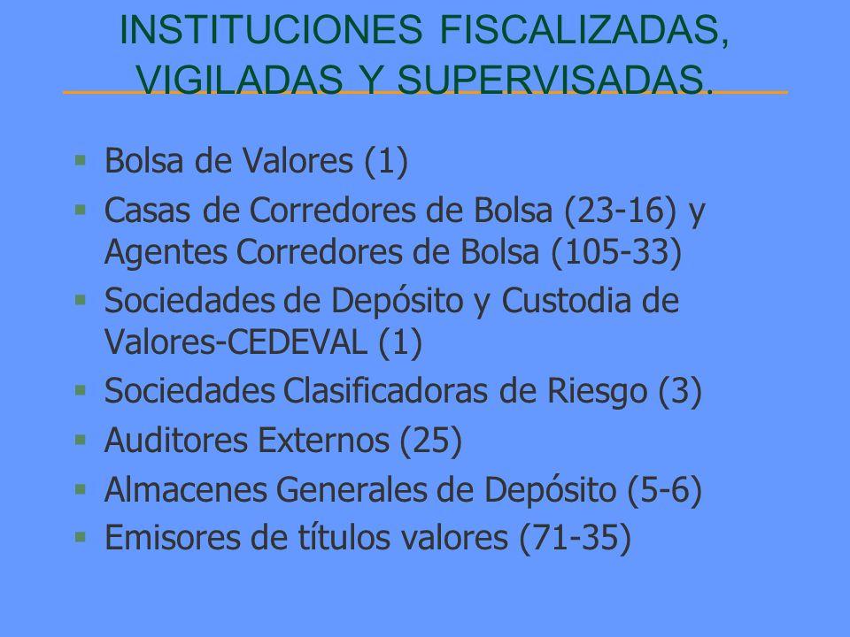 INSTITUCIONES FISCALIZADAS, VIGILADAS Y SUPERVISADAS. §Bolsa de Valores (1) §Casas de Corredores de Bolsa (23-16) y Agentes Corredores de Bolsa (105-3