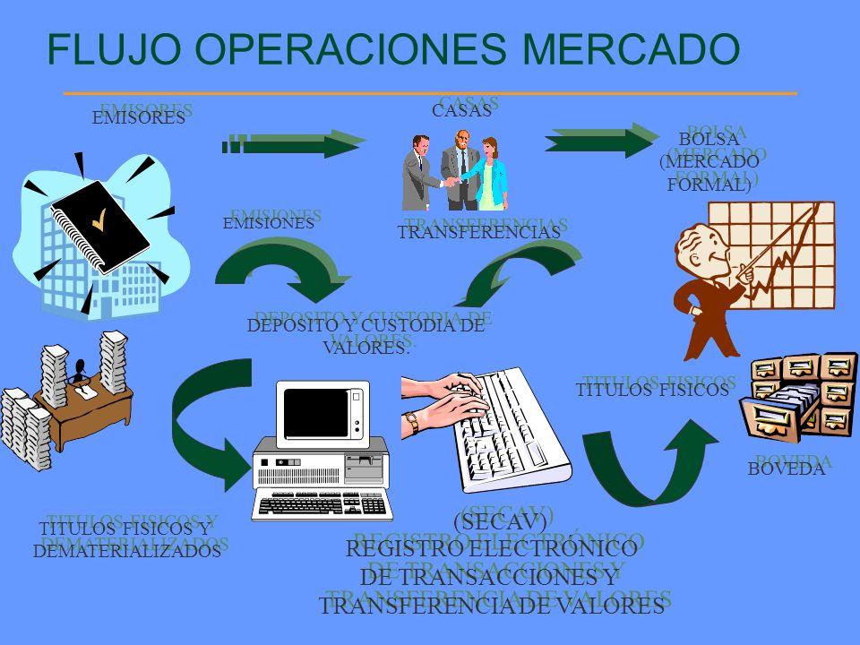 FLUJO OPERACIONES MERCADO INTERNACIONAL EMISIONES INTERNACIONALES DEPOSITARIA INTERNACIONAL REGISTRO ELECTRÓNICO DE CUENTAS DE VALORES REGISTRO ELECTRÓNICO DE CUENTAS DE VALORES BOLSA (REGISTRA) BOLSA (REGISTRA) VALORES DESMATERIALIZADOS VALORES DESMATERIALIZADOS CASAS MERCADO INTERNACIONAL EMISIONES (CEDEVAL)