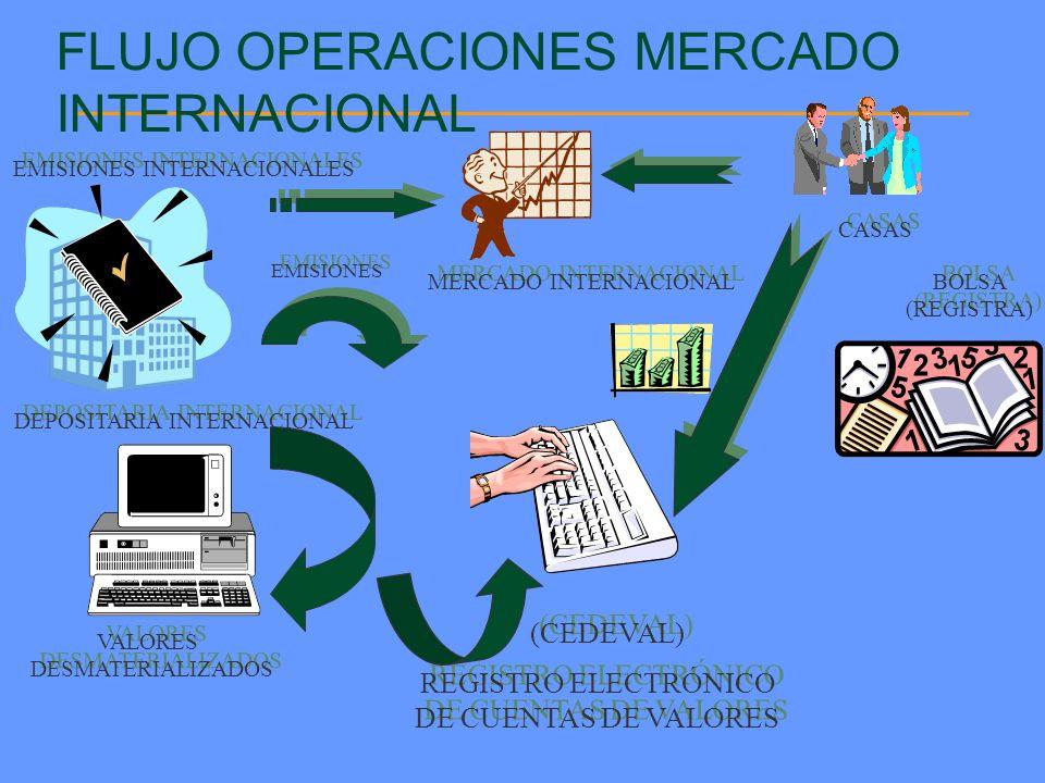 FLUJO OPERACIONES MERCADO INTERNACIONAL EMISIONES INTERNACIONALES DEPOSITARIA INTERNACIONAL REGISTRO ELECTRÓNICO DE CUENTAS DE VALORES REGISTRO ELECTR