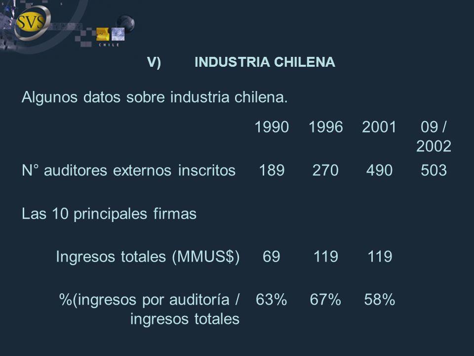 V)INDUSTRIA CHILENA Algunos datos sobre industria chilena. 19901996200109 / 2002 N° auditores externos inscritos189270490503 Las 10 principales firmas
